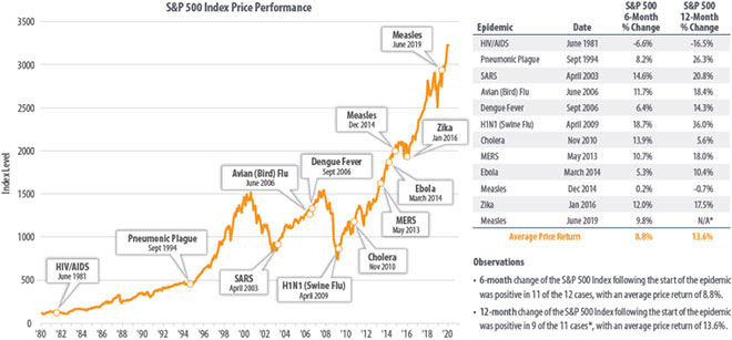 Epidemics and Stock Market Performance graph